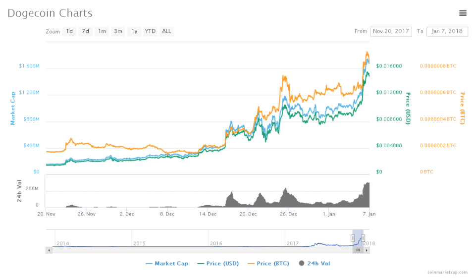Are Joke Cryptocurrency Dogecoin Price - Arbittmax